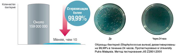Антибактериальный эффект